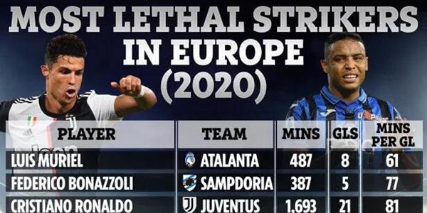2020足壇高效前鋒盤點:C羅排名第三 梅西未上榜
