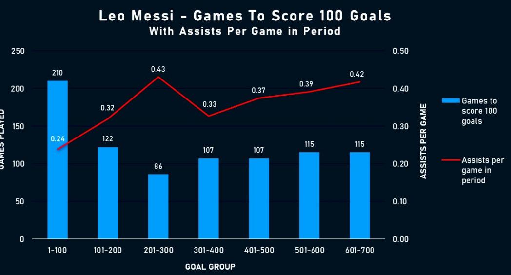 梅西打入了職業生涯第700個進球