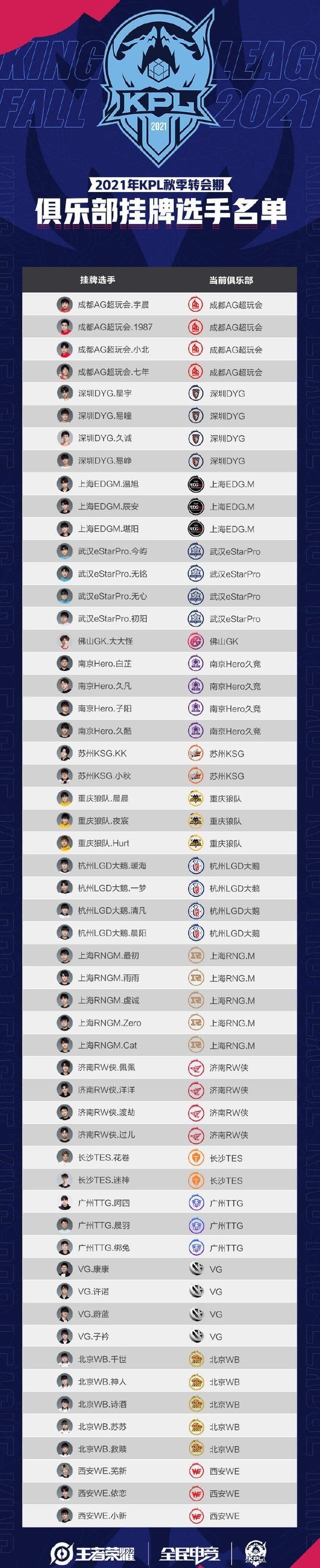 KPL秋季挂牌选手_王者荣耀KPL2021秋季挂牌名单一览
